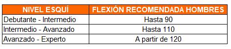 indice de flexión de las botas de esquí para hombre