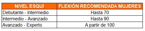 indice de flexión de las botas de esquí para mujer